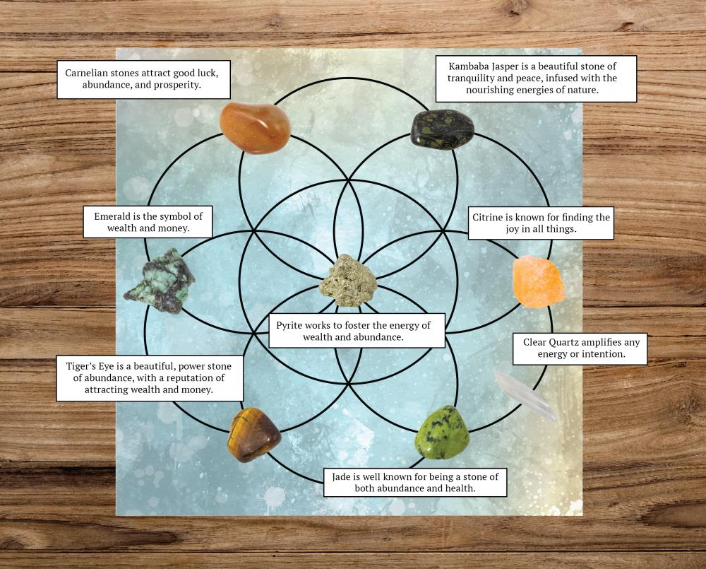 What is an Abundance Grid?